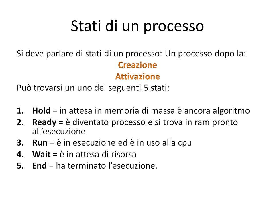 Stati di un processo