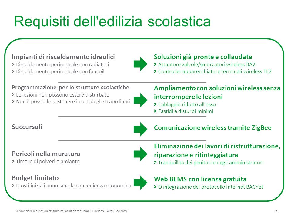 Schneider Electric 12 SmartStruxure solution for Small Buildings_Retail Solution Impianti di riscaldamento idraulici > Riscaldamento perimetrale con r