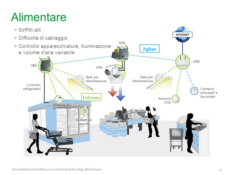 Schneider Electric 21 SmartStruxure solution for Small Buildings_Retail Solution Sensore di temperatura Controllo refrigeratori Contatti ai varchi Rel