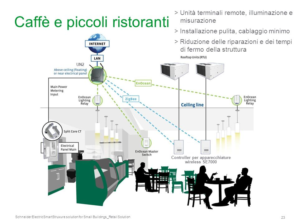 Schneider Electric 23 SmartStruxure solution for Small Buildings_Retail Solution Caffè e piccoli ristoranti > Unità terminali remote, illuminazione e
