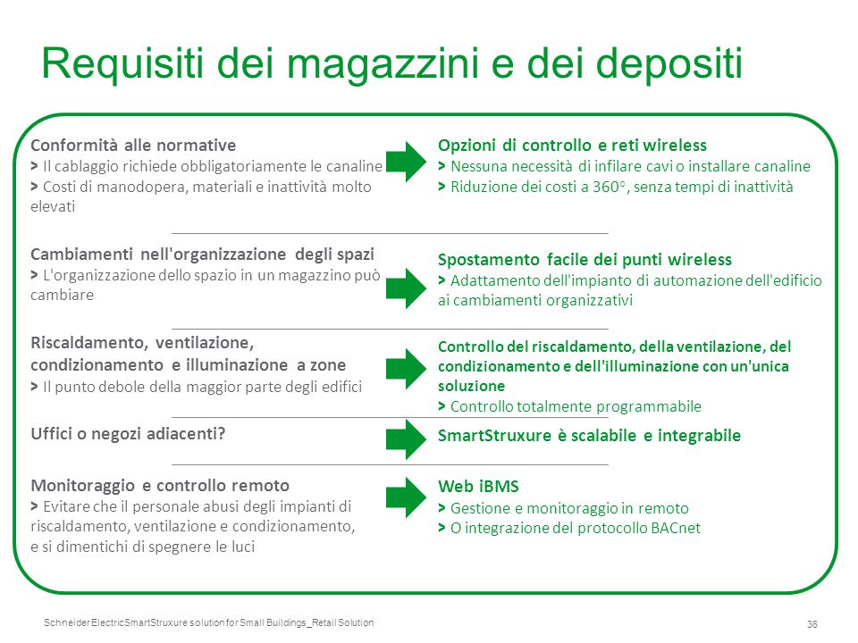 Schneider Electric 36 SmartStruxure solution for Small Buildings_Retail Solution Conformità alle normative > Il cablaggio richiede obbligatoriamente l