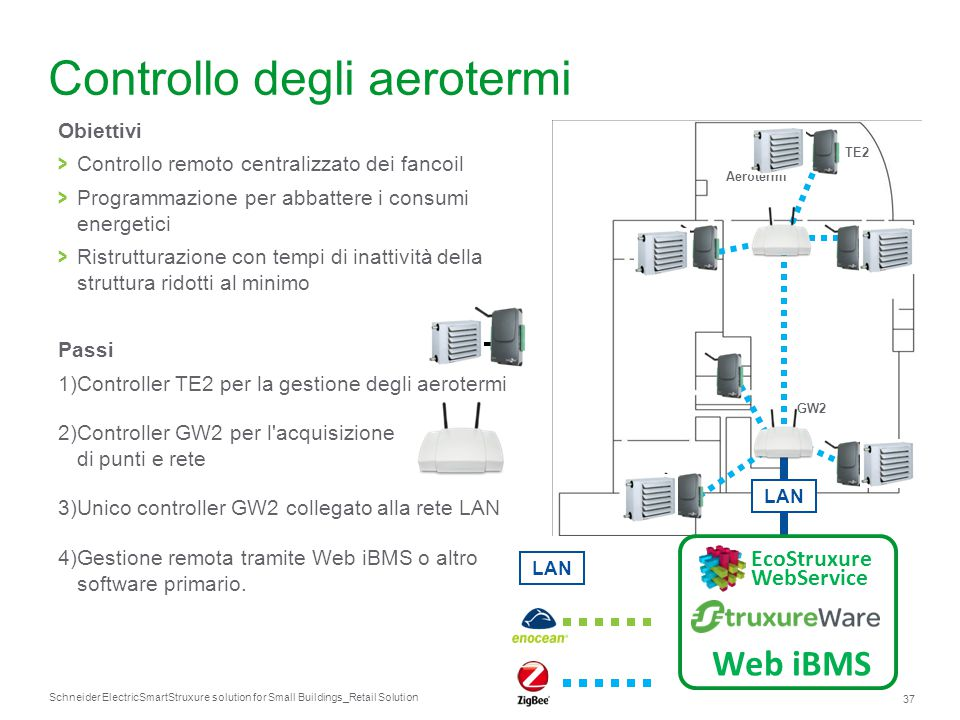 Schneider Electric 37 SmartStruxure solution for Small Buildings_Retail Solution Controllo degli aerotermi Obiettivi > Controllo remoto centralizzato