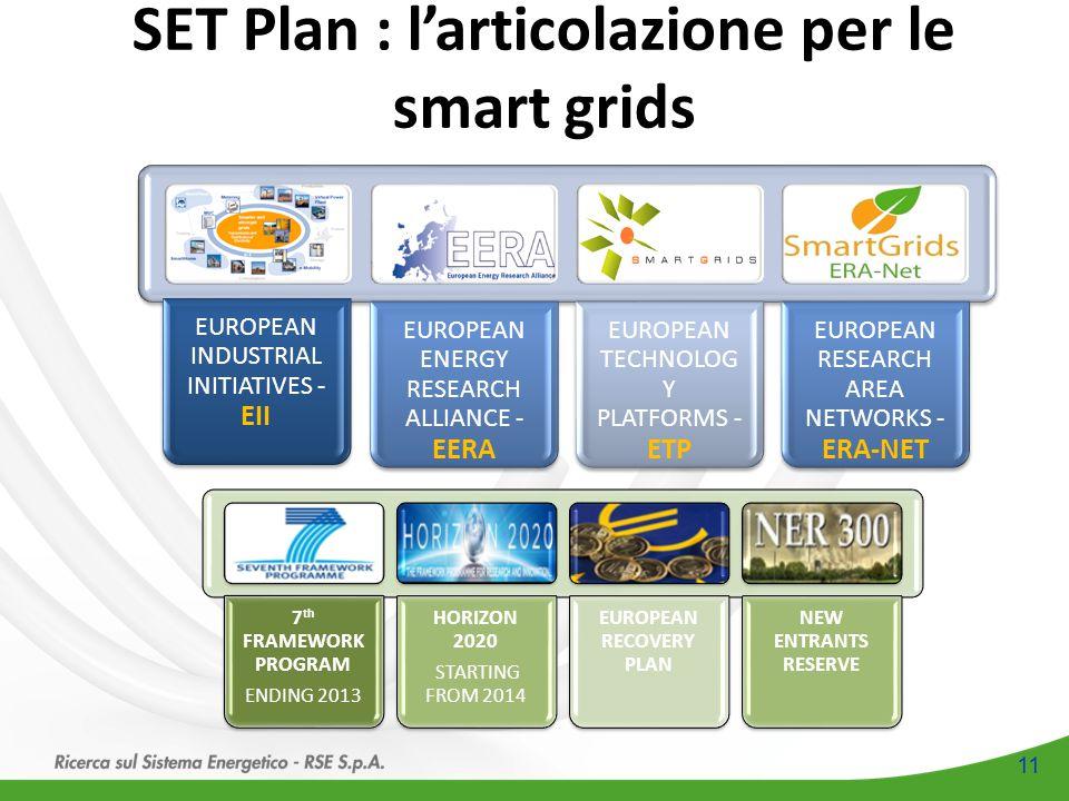 11 SET Plan : l'articolazione per le smart grids