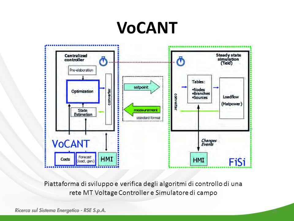 Piattaforma di sviluppo e verifica degli algoritmi di controllo di una rete MT Voltage Controller e Simulatore di campo VoCANT 19