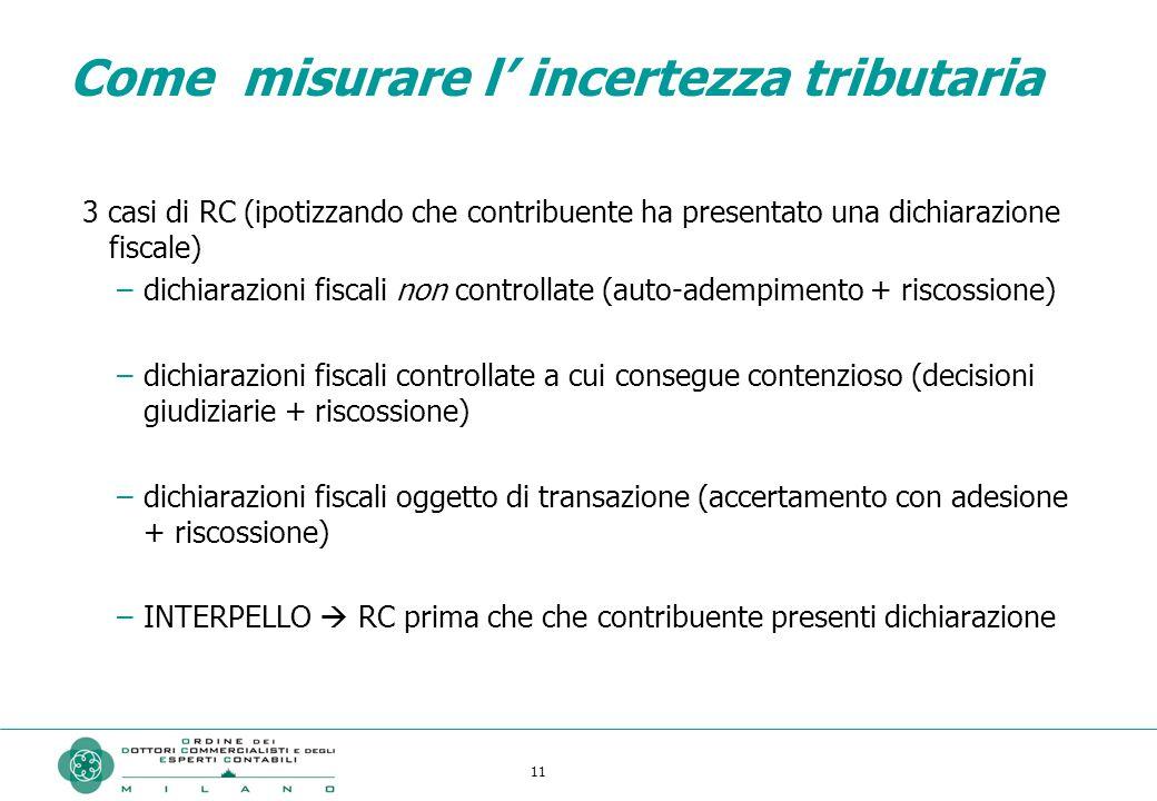 11 Come misurare l' incertezza tributaria 3 casi di RC (ipotizzando che contribuente ha presentato una dichiarazione fiscale) –dichiarazioni fiscali non controllate (auto-adempimento + riscossione) –dichiarazioni fiscali controllate a cui consegue contenzioso (decisioni giudiziarie + riscossione) –dichiarazioni fiscali oggetto di transazione (accertamento con adesione + riscossione) –INTERPELLO  RC prima che che contribuente presenti dichiarazione