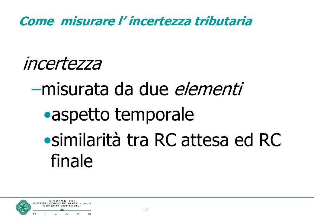 12 Come misurare l' incertezza tributaria incertezza –misurata da due elementi aspetto temporale similarità tra RC attesa ed RC finale