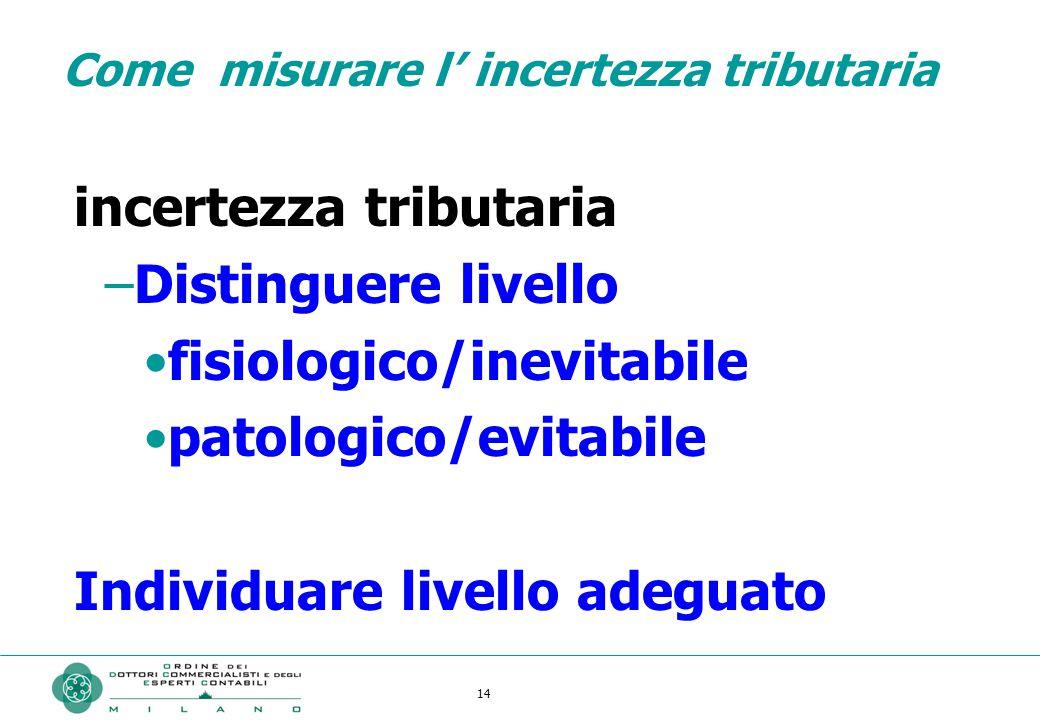14 Come misurare l' incertezza tributaria incertezza tributaria –Distinguere livello fisiologico/inevitabile patologico/evitabile Individuare livello adeguato