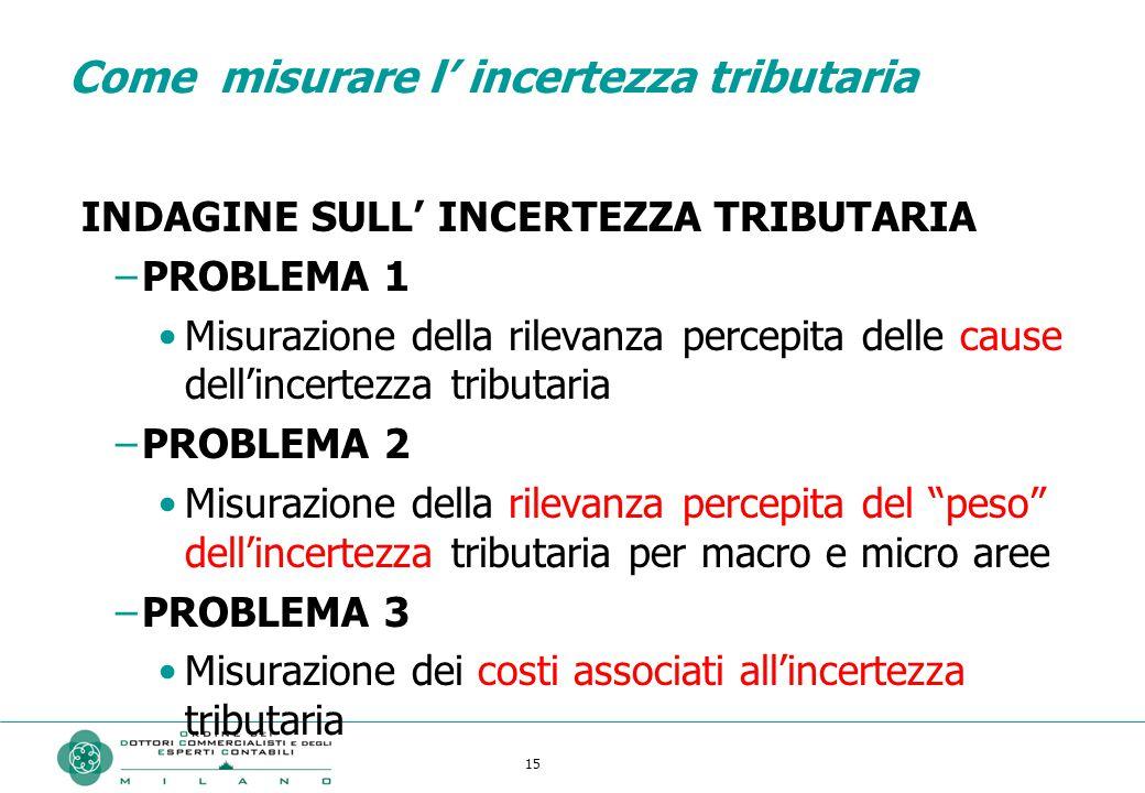 15 Come misurare l' incertezza tributaria INDAGINE SULL' INCERTEZZA TRIBUTARIA –PROBLEMA 1 Misurazione della rilevanza percepita delle cause dell'incertezza tributaria –PROBLEMA 2 Misurazione della rilevanza percepita del peso dell'incertezza tributaria per macro e micro aree –PROBLEMA 3 Misurazione dei costi associati all'incertezza tributaria