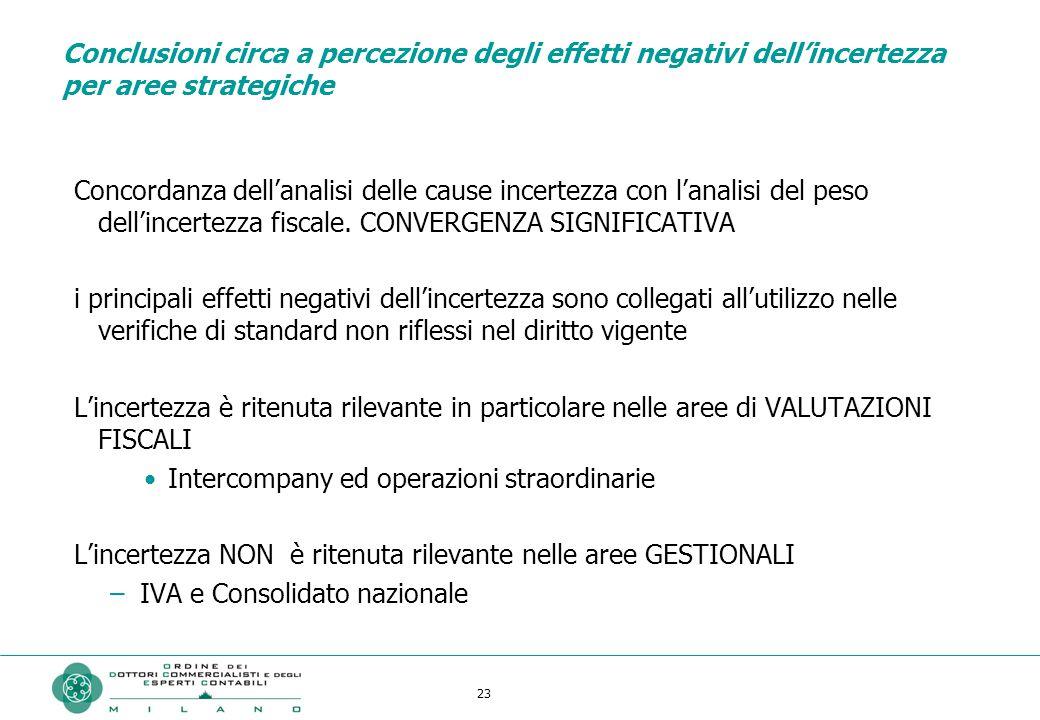 23 Conclusioni circa a percezione degli effetti negativi dell'incertezza per aree strategiche Concordanza dell'analisi delle cause incertezza con l'analisi del peso dell'incertezza fiscale.