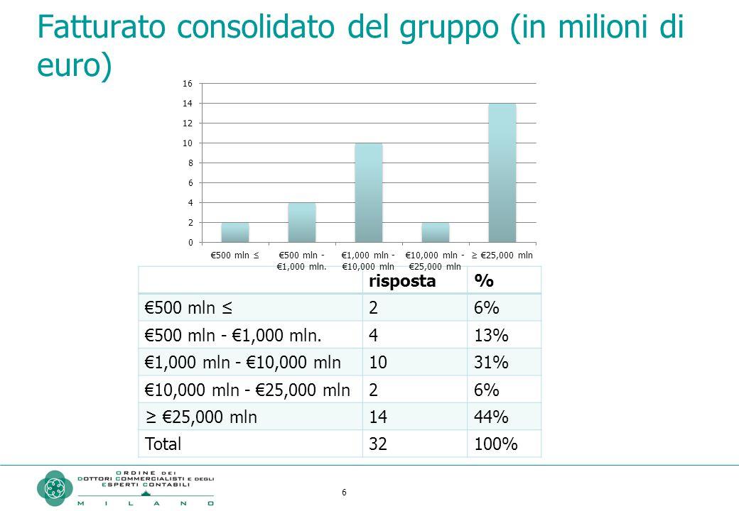 6 66666 Fatturato consolidato del gruppo (in milioni di euro) risposta% €500 mln ≤26% €500 mln - €1,000 mln.413% €1,000 mln - €10,000 mln1031% €10,000 mln - €25,000 mln26% ≥ €25,000 mln1444% Total32100% 6