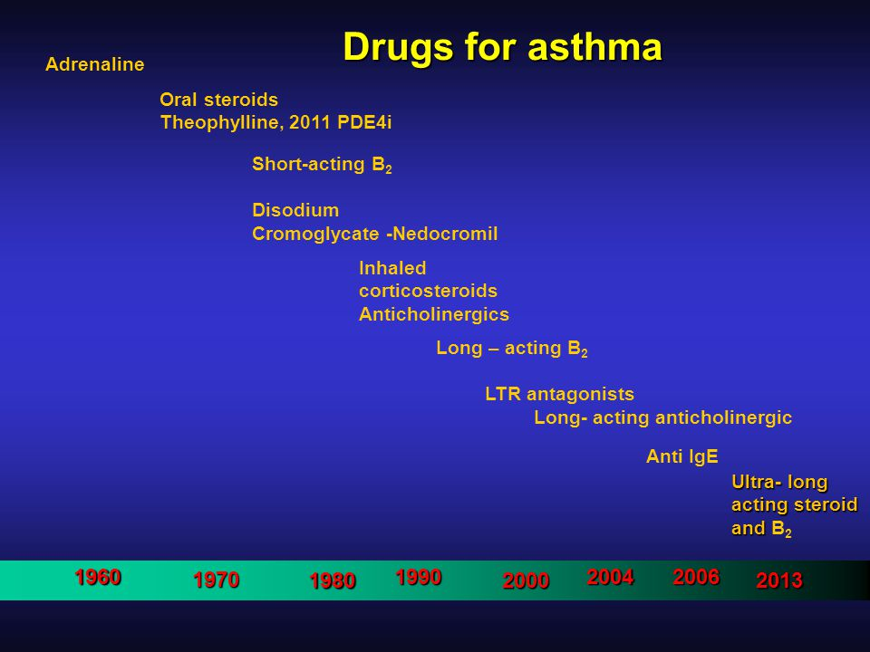 Drugs for asthma Adrenaline Oral steroids Theophylline, 2011 PDE4i Short-acting B 2 Disodium Cromoglycate -Nedocromil Inhaled corticosteroids Anticholinergics Long – acting B 2 LTR antagonists Long- acting anticholinergic Anti IgE19601970 198019902000200420062013 Ultra- long acting steroid and acting steroid and B 2