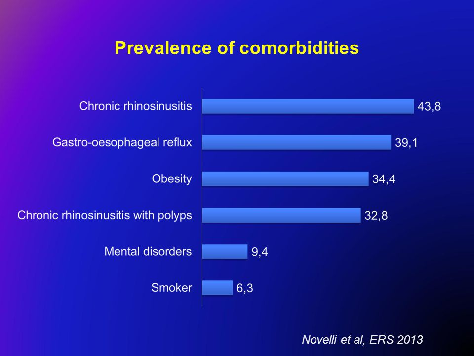 Prevalence of comorbidities Novelli et al, ERS 2013