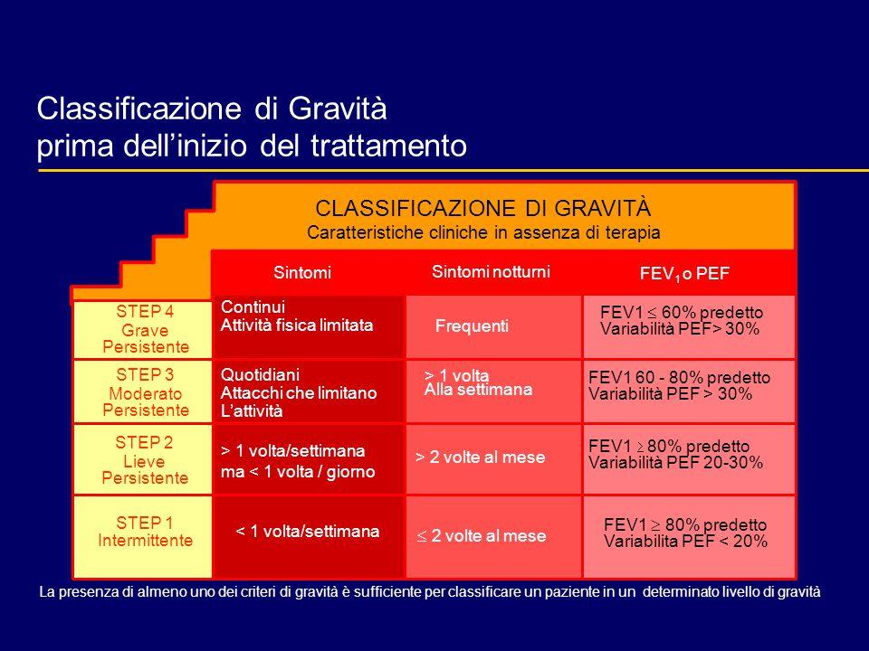 Classificazione di Gravità prima dell'inizio del trattamento Sintomi Sintomi notturni FEV 1 o PEF STEP 4 Grave Persistente STEP 3 Moderato Persistente