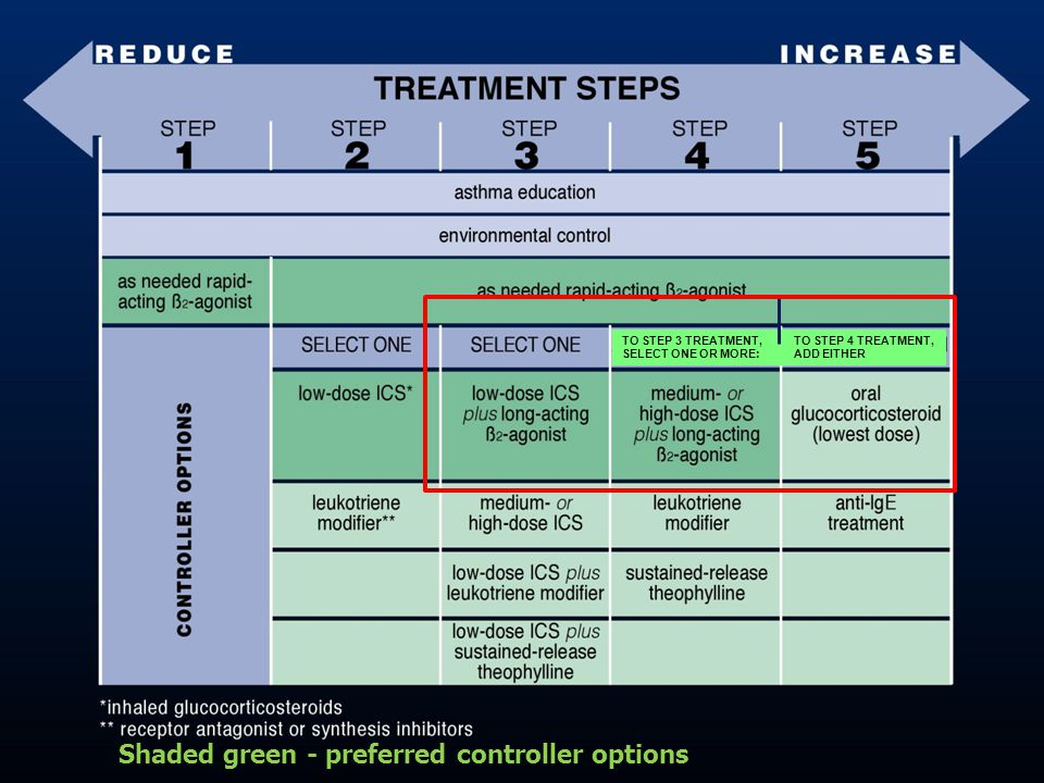 Shaded green - preferred controller options TO STEP 3 TREATMENT, SELECT ONE OR MORE: TO STEP 4 TREATMENT, ADD EITHER
