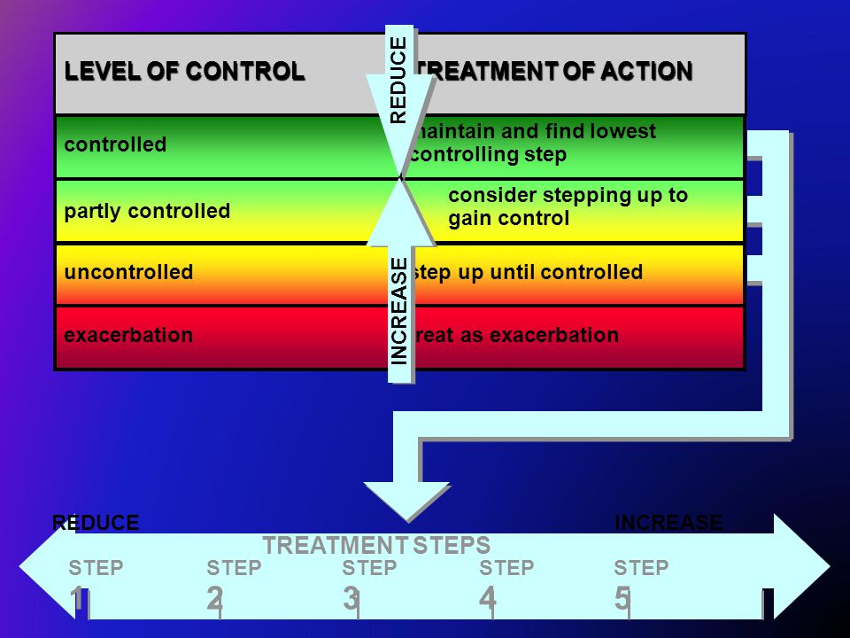 controlled partly controlled uncontrolled exacerbation LEVEL OF CONTROL maintain and find lowest controlling step consider stepping up to gain control step up until controlled treat as exacerbation TREATMENT OF ACTION TREATMENT STEPS REDUCEINCREASE STEP 1 STEP 2 STEP 3 STEP 4 STEP 5 REDUCE INCREASE