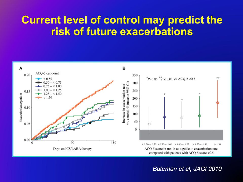 Current level of control may predict the risk of future exacerbations Bateman et al, JACI 2010