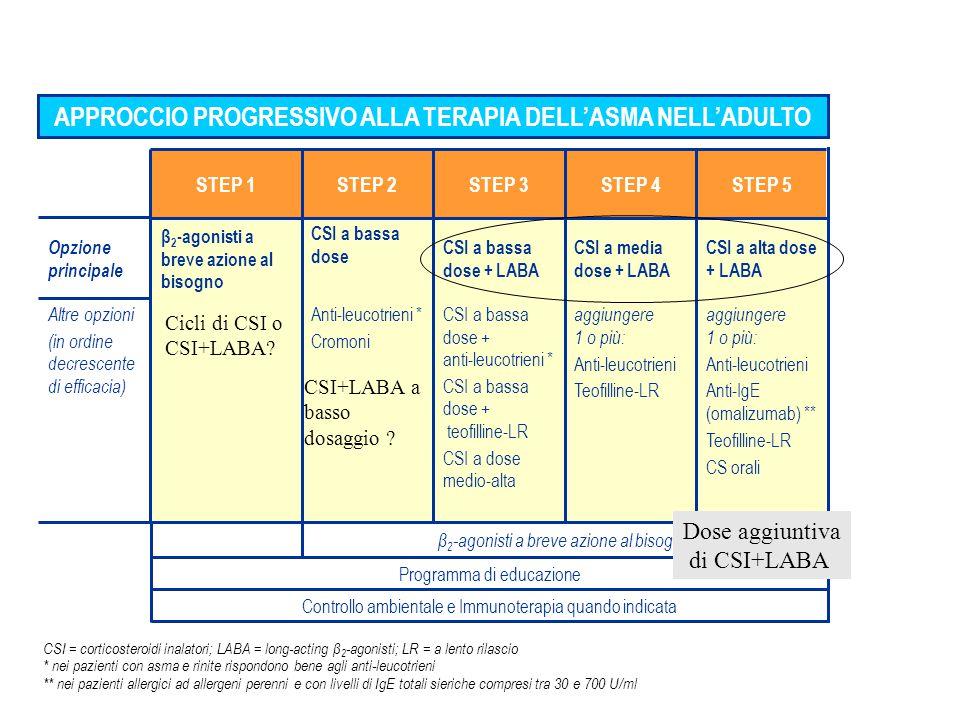 CSI = corticosteroidi inalatori; LABA = long-acting β 2 -agonisti; LR = a lento rilascio * nei pazienti con asma e rinite rispondono bene agli anti-leucotrieni ** nei pazienti allergici ad allergeni perenni e con livelli di IgE totali sieriche compresi tra 30 e 700 U/ml APPROCCIO PROGRESSIVO ALLA TERAPIA DELL'ASMA NELL'ADULTO Controllo ambientale e Immunoterapia quando indicata Programma di educazione β 2 -agonisti a breve azione al bisogno aggiungere 1 o più: Anti-leucotrieni Anti-IgE (omalizumab) ** Teofilline-LR CS orali aggiungere 1 o più: Anti-leucotrieni Teofilline-LR CSI a bassa dose + anti-leucotrieni * CSI a bassa dose + teofilline-LR CSI a dose medio-alta Anti-leucotrieni * Cromoni Altre opzioni (in ordine decrescente di efficacia) Opzione principale CSI a alta dose + LABA CSI a media dose + LABA CSI a bassa dose + LABA CSI a bassa dose β 2 -agonisti a breve azione al bisogno STEP 5STEP 4STEP 3STEP 2STEP 1 Cicli di CSI o CSI+LABA.