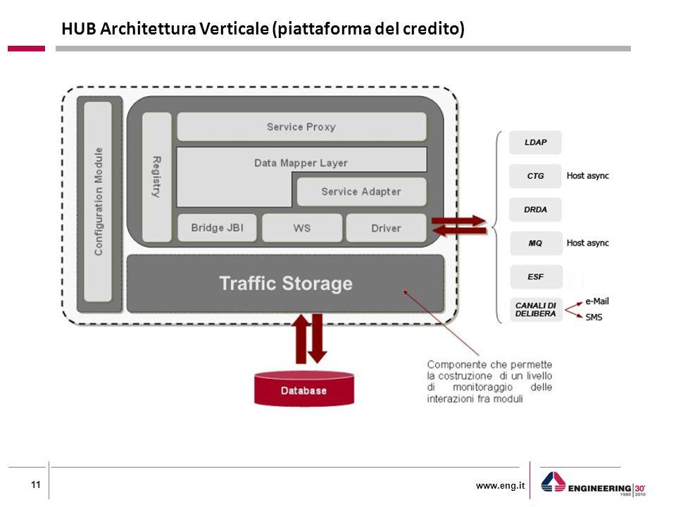 www.eng.it 11 HUB Architettura Verticale (piattaforma del credito)