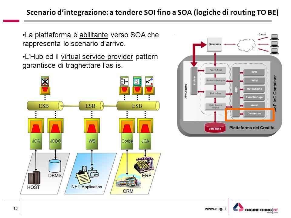 www.eng.it 13 Scenario d'integrazione: a tendere SOI fino a SOA (logiche di routing TO BE) La piattaforma è abilitante verso SOA che rappresenta lo scenario d'arrivo.