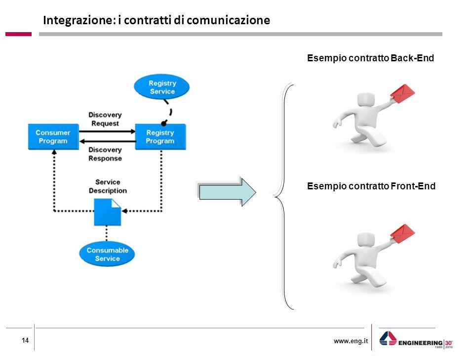 www.eng.it 14 Integrazione: i contratti di comunicazione Esempio contratto Back-End Esempio contratto Front-End