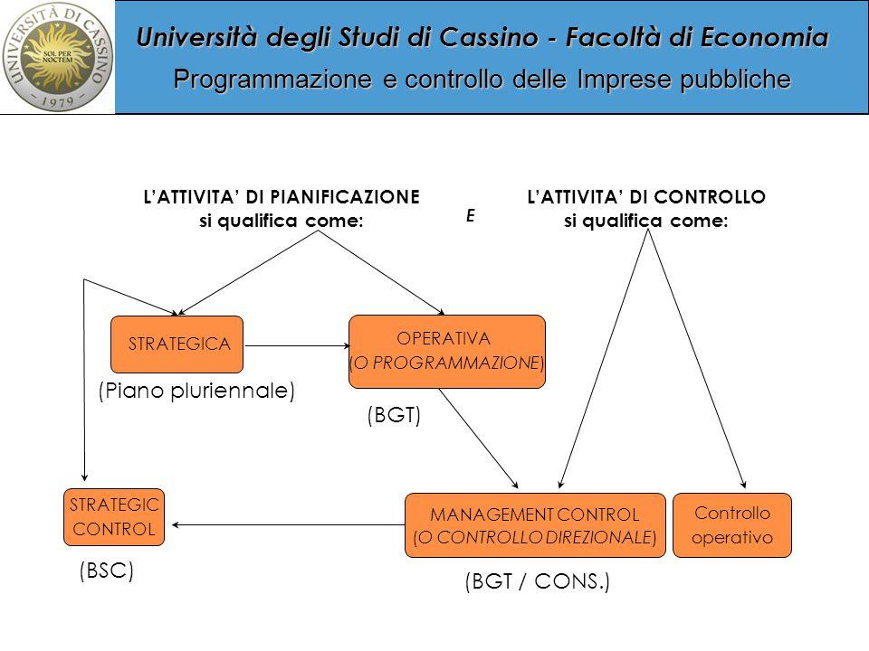 Università degli Studi di Cassino - Facoltà di Economia Programmazione e controllo delle Imprese pubbliche STRATEGICA OPERATIVA (O PROGRAMMAZIONE) STRATEGIC CONTROL MANAGEMENT CONTROL (O CONTROLLO DIREZIONALE) Controllo operativo E L'ATTIVITA' DI PIANIFICAZIONE si qualifica come: L'ATTIVITA' DI CONTROLLO si qualifica come: (BSC) (BGT) (BGT / CONS.) (Piano pluriennale)
