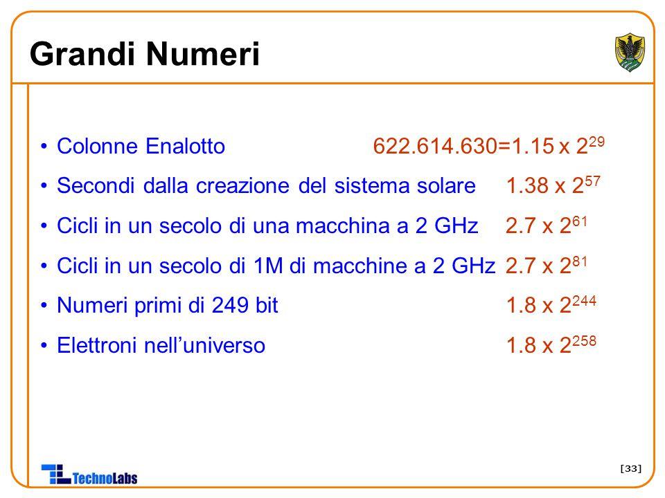 [33] Grandi Numeri Colonne Enalotto 622.614.630=1.15 x 2 29 Secondi dalla creazione del sistema solare1.38 x 2 57 Cicli in un secolo di una macchina a 2 GHz2.7 x 2 61 Cicli in un secolo di 1M di macchine a 2 GHz2.7 x 2 81 Numeri primi di 249 bit 1.8 x 2 244 Elettroni nell'universo1.8 x 2 258