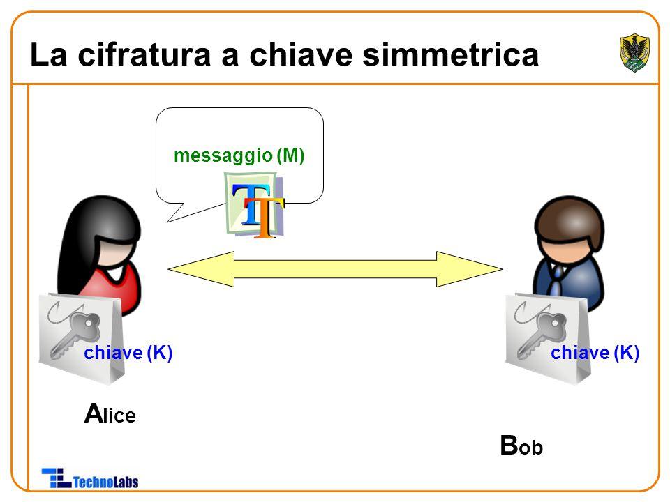 A lice B ob chiave (K) messaggio (M) La cifratura a chiave simmetrica