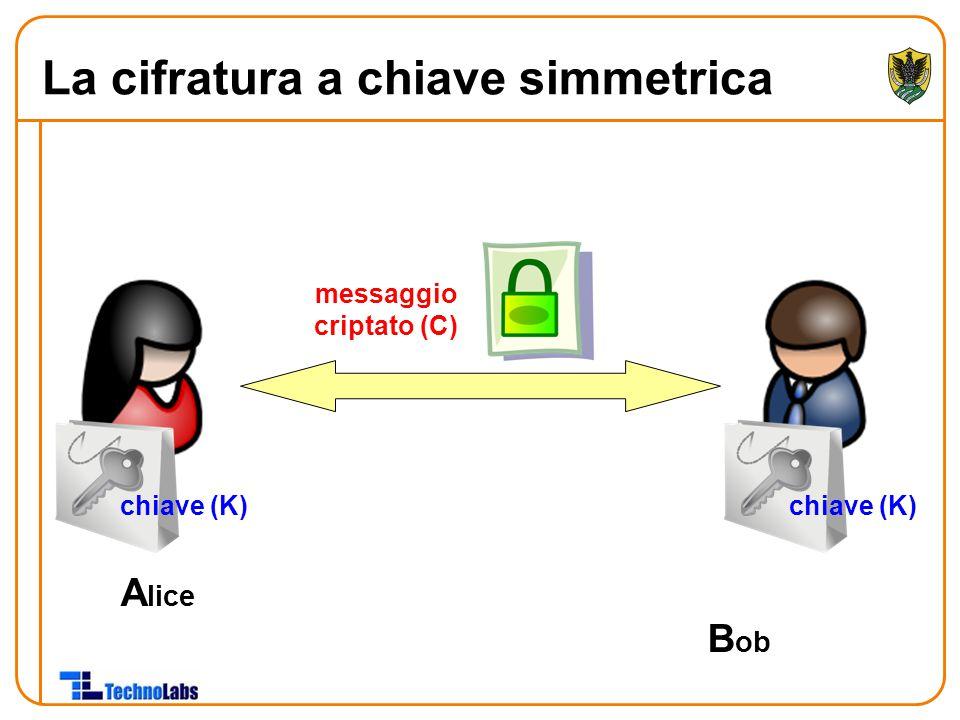A lice B ob chiave (K) messaggio criptato (C) La cifratura a chiave simmetrica