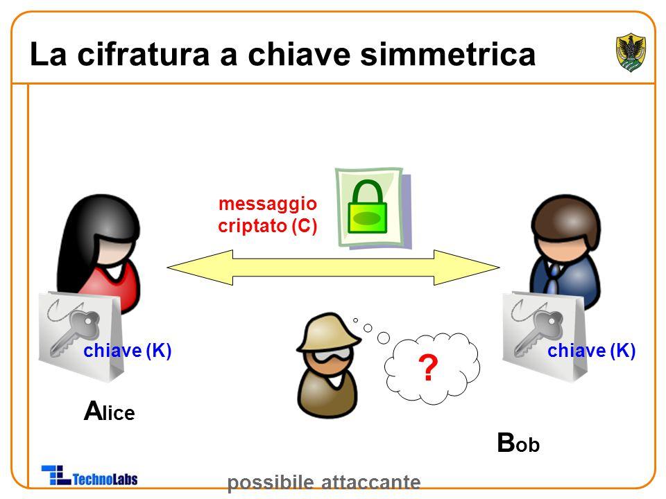 A lice B ob possibile attaccante chiave (K) messaggio criptato (C) ? La cifratura a chiave simmetrica