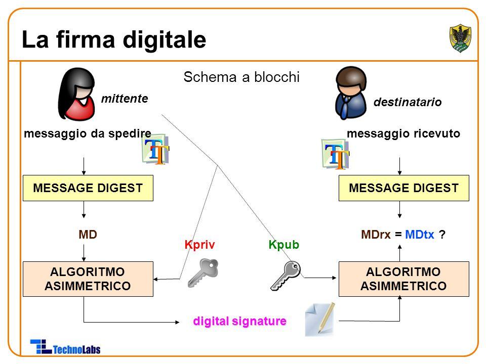 Schema a blocchi mittente destinatario messaggio da spedire MESSAGE DIGEST ALGORITMO ASIMMETRICO MD Kpriv digital signature messaggio ricevuto MESSAGE DIGEST ALGORITMO ASIMMETRICO MDrx = MDtx .