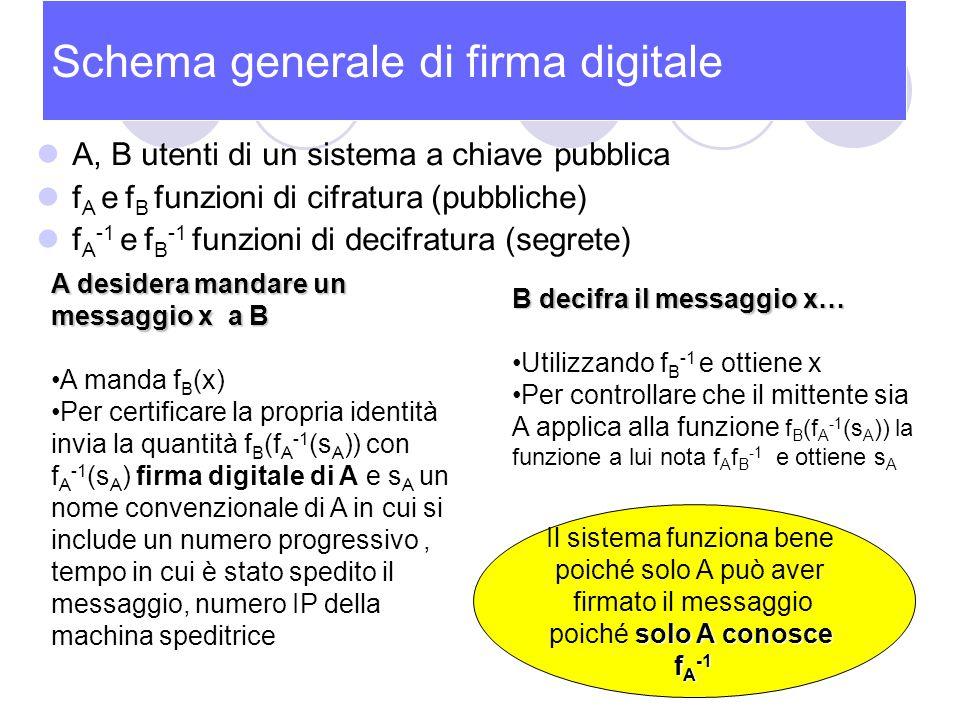 Schema generale di firma digitale A, B utenti di un sistema a chiave pubblica f A e f B funzioni di cifratura (pubbliche) f A -1 e f B -1 funzioni di