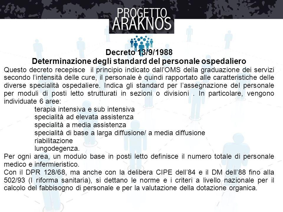 Decreto 13/9/1988 Determinazione degli standard del personale ospedaliero Questo decreto recepisce il principio indicato dall'OMS della graduazione de