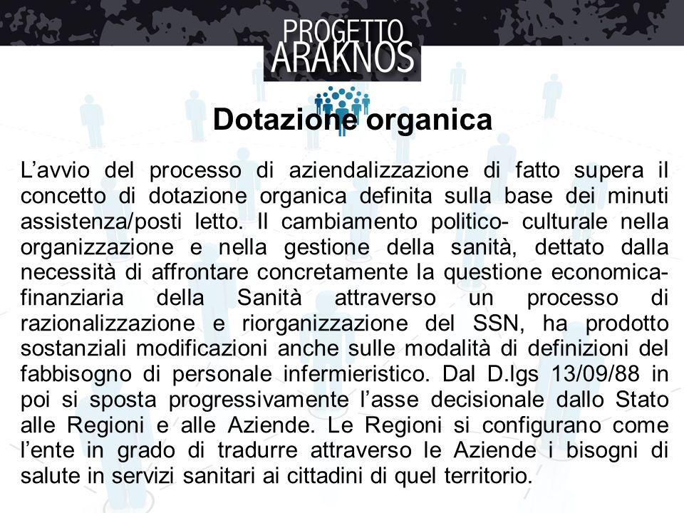 Dotazione organica L'avvio del processo di aziendalizzazione di fatto supera il concetto di dotazione organica definita sulla base dei minuti assisten