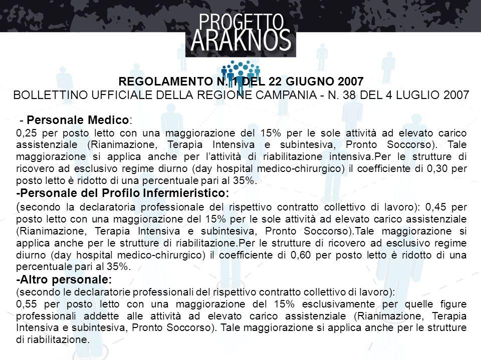 REGOLAMENTO N. 1 DEL 22 GIUGNO 2007 BOLLETTINO UFFICIALE DELLA REGIONE CAMPANIA - N. 38 DEL 4 LUGLIO 2007 - Personale Medico: 0,25 per posto letto con