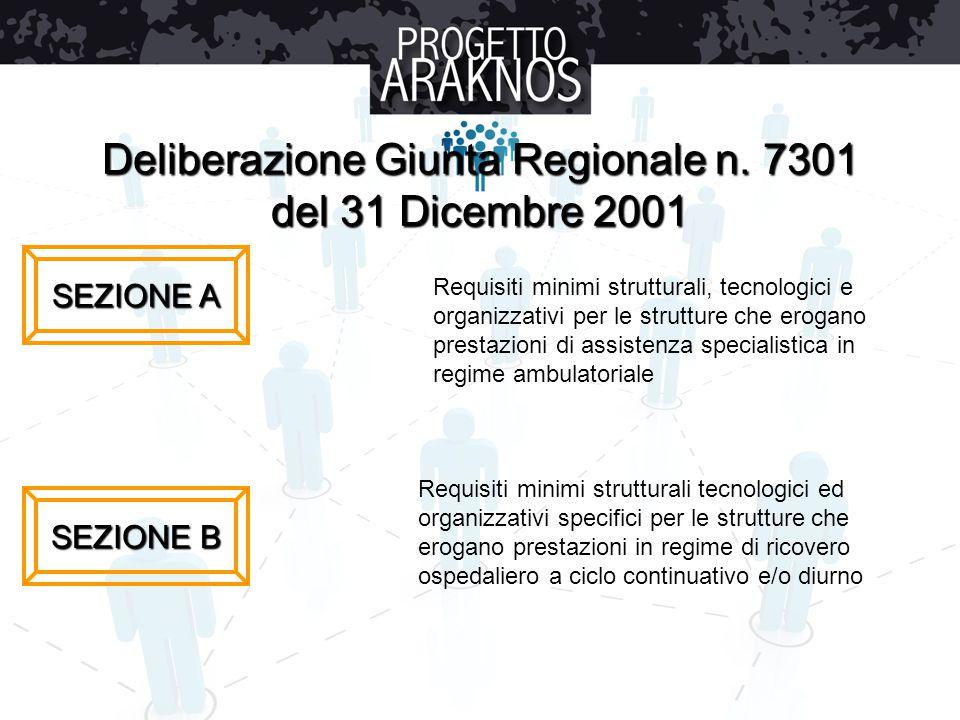 Deliberazione Giunta Regionale n. 7301 del 31 Dicembre 2001 SEZIONE A SEZIONE B Requisiti minimi strutturali, tecnologici e organizzativi per le strut
