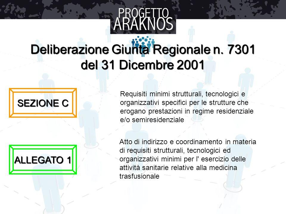 Deliberazione Giunta Regionale n. 7301 del 31 Dicembre 2001 SEZIONE C ALLEGATO 1 Requisiti minimi strutturali, tecnologici e organizzativi specifici p