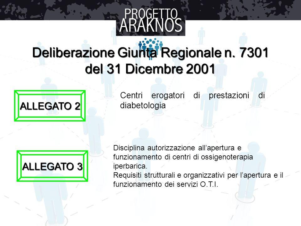 Deliberazione Giunta Regionale n. 7301 del 31 Dicembre 2001 ALLEGATO 2 ALLEGATO 3 Centri erogatori di prestazioni di diabetologia Disciplina autorizza