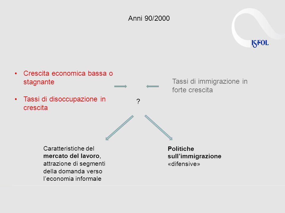 Anni 90/2000 Crescita economica bassa o stagnante Tassi di immigrazione in forte crescita Tassi di disoccupazione in crescita ? Caratteristiche del me