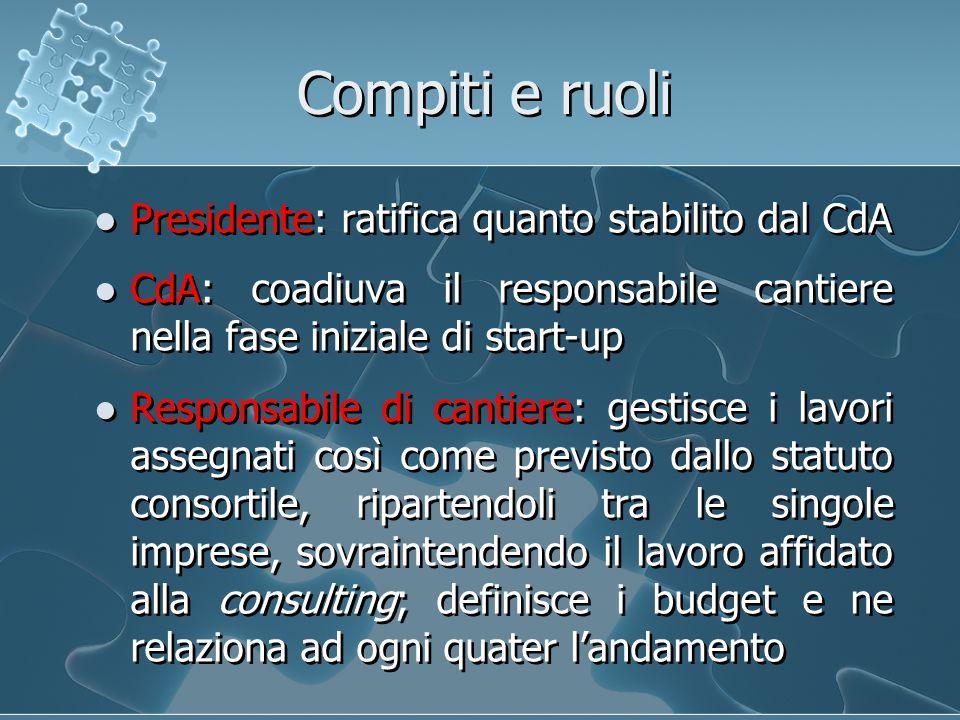 Compiti e ruoli Presidente: ratifica quanto stabilito dal CdA CdA: coadiuva il responsabile cantiere nella fase iniziale di start-up Responsabile di c