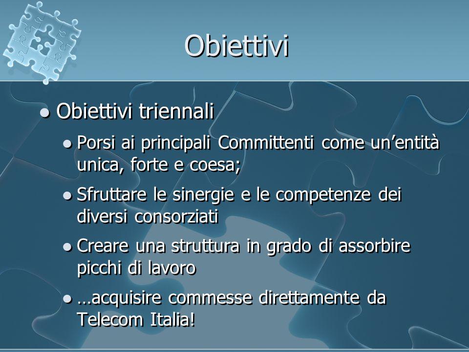 Obiettivi Obiettivi triennali Porsi ai principali Committenti come un'entità unica, forte e coesa; Sfruttare le sinergie e le competenze dei diversi consorziati Creare una struttura in grado di assorbire picchi di lavoro …acquisire commesse direttamente da Telecom Italia.