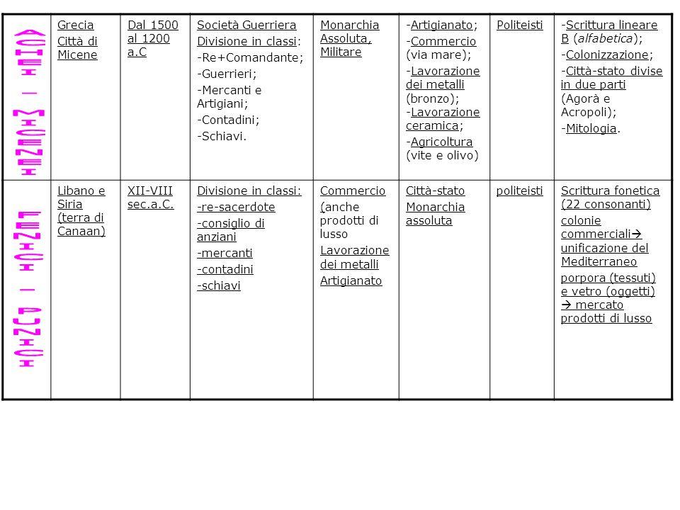Grecia Città di Micene Dal 1500 al 1200 a.C Società Guerriera Divisione in classi: -Re+Comandante; -Guerrieri; -Mercanti e Artigiani; -Contadini; -Sch