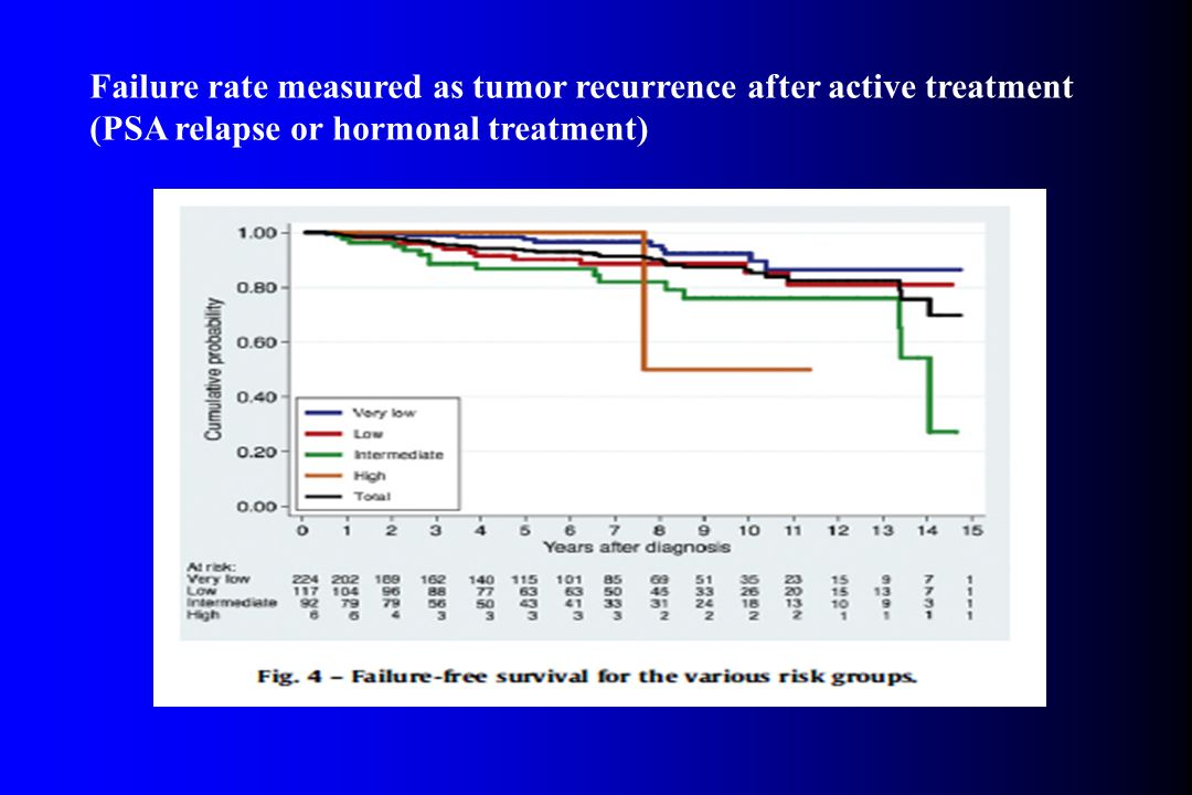 Failure rate measured as tumor recurrence after active treatment (PSA relapse or hormonal treatment)