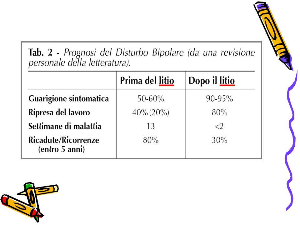 Il litio comporta effetti collaterali in circa il 70% dei pazienti
