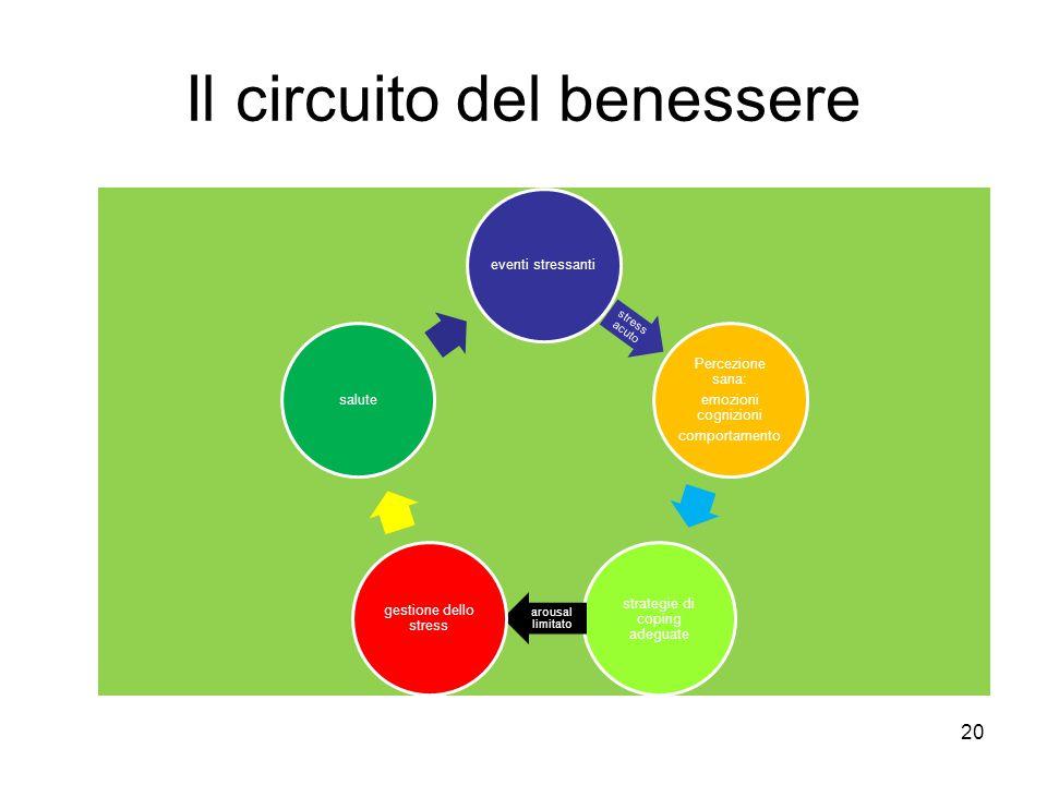 20 Il circuito del benessere eventi stressanti stress acuto Percezione sana: emozioni cognizioni comportamento strategie di coping adeguate arousal limitato gestione dello stress salute