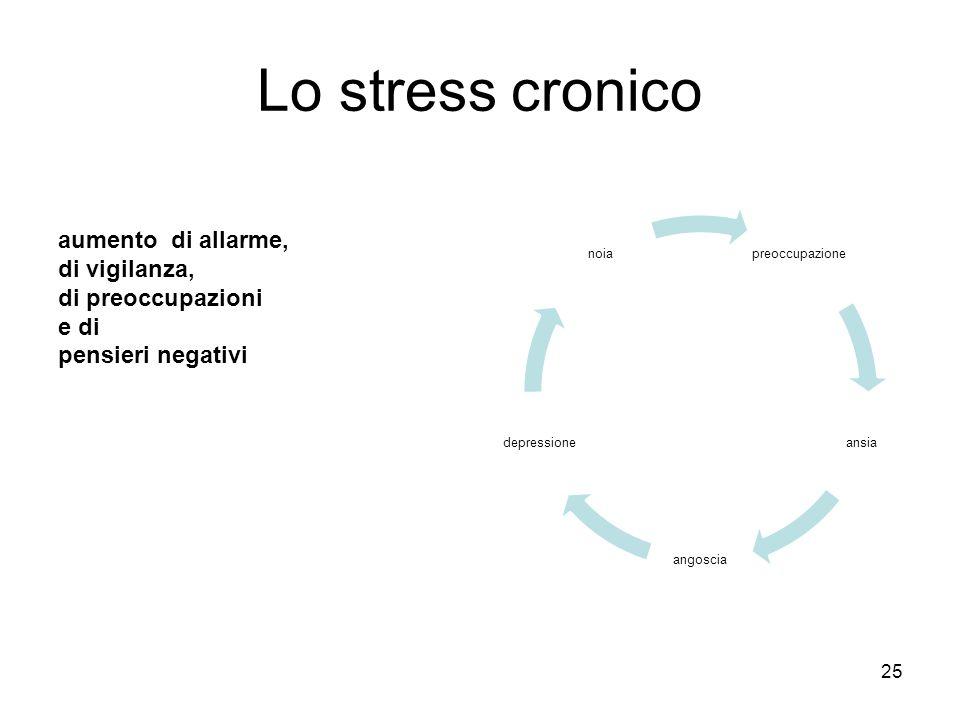 Lo stress cronico aumento di allarme, di vigilanza, di preoccupazioni e di pensieri negativi 25 preoccupazione ansia angoscia depressione noia