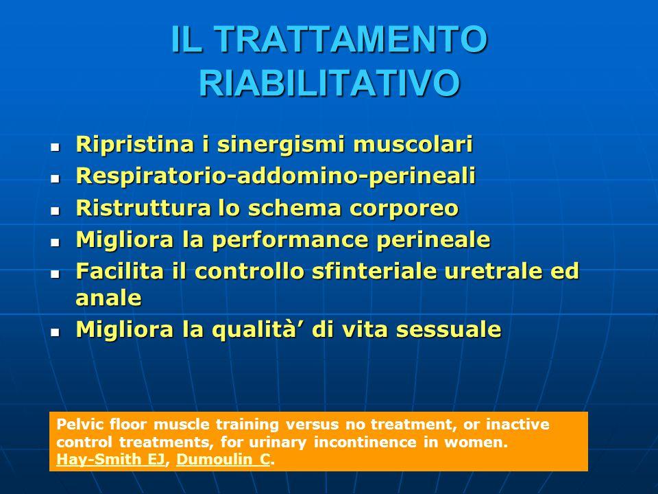 IL TRATTAMENTO RIABILITATIVO Ripristina i sinergismi muscolari Ripristina i sinergismi muscolari Respiratorio-addomino-perineali Respiratorio-addomino