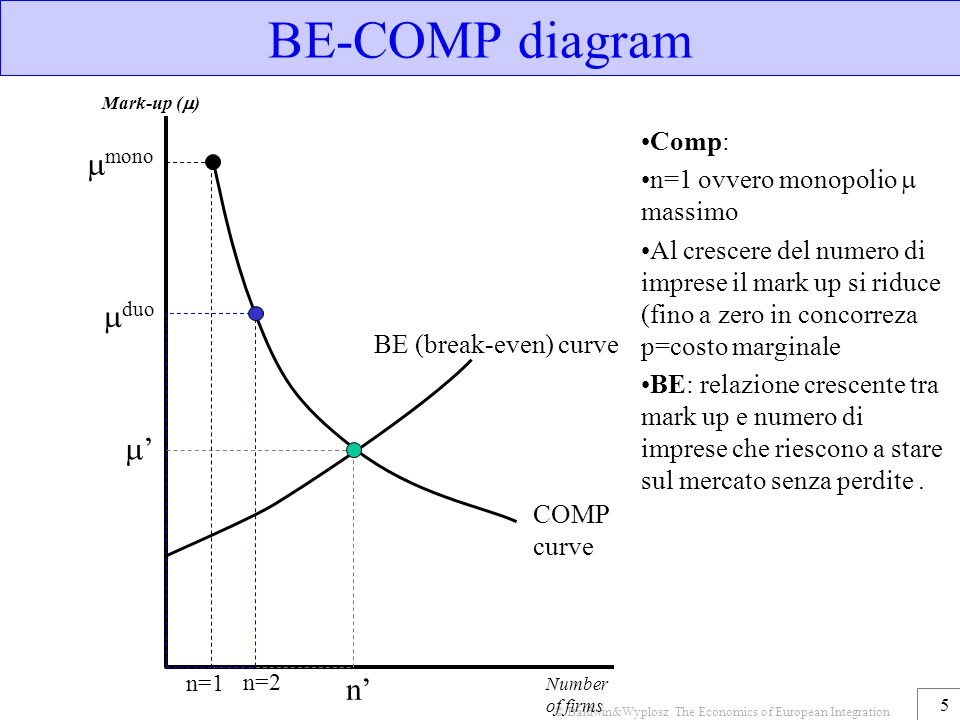 5 BE-COMP diagram Mark-up (  ) COMP curve BE (break-even) curve '' n'  mono  duo n=1 n=2 Number of firms Comp: n=1 ovvero monopolio  massimo Al