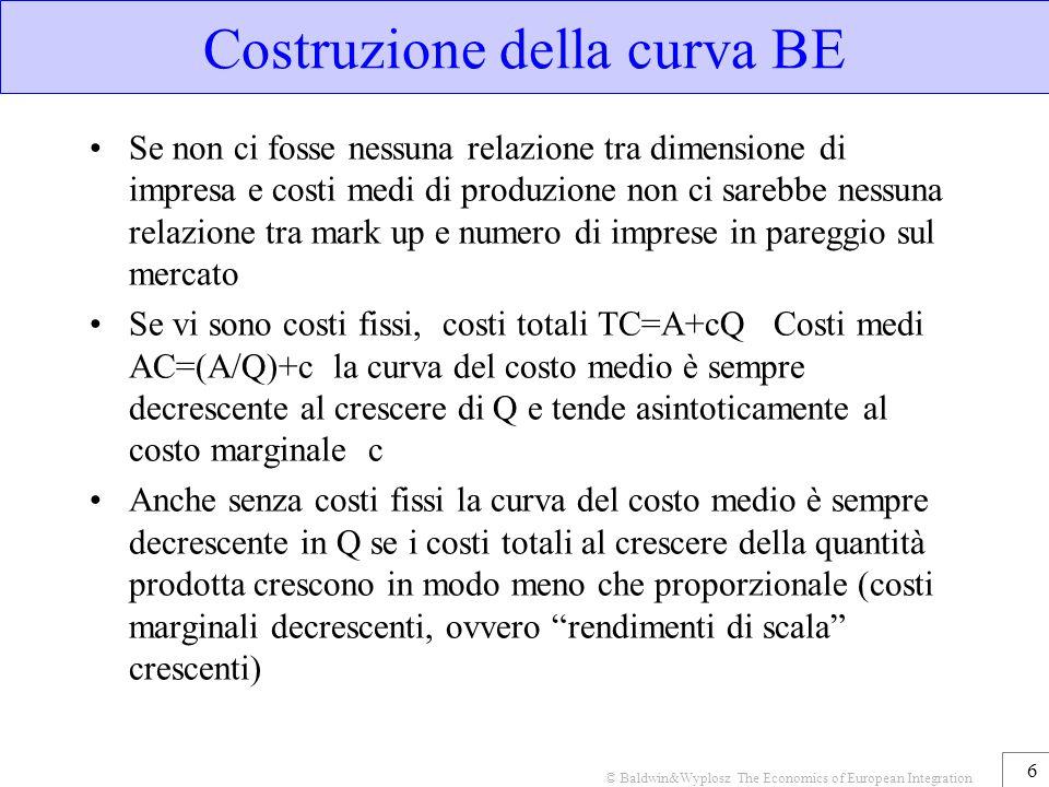 Costruzione della curva BE Se non ci fosse nessuna relazione tra dimensione di impresa e costi medi di produzione non ci sarebbe nessuna relazione tra