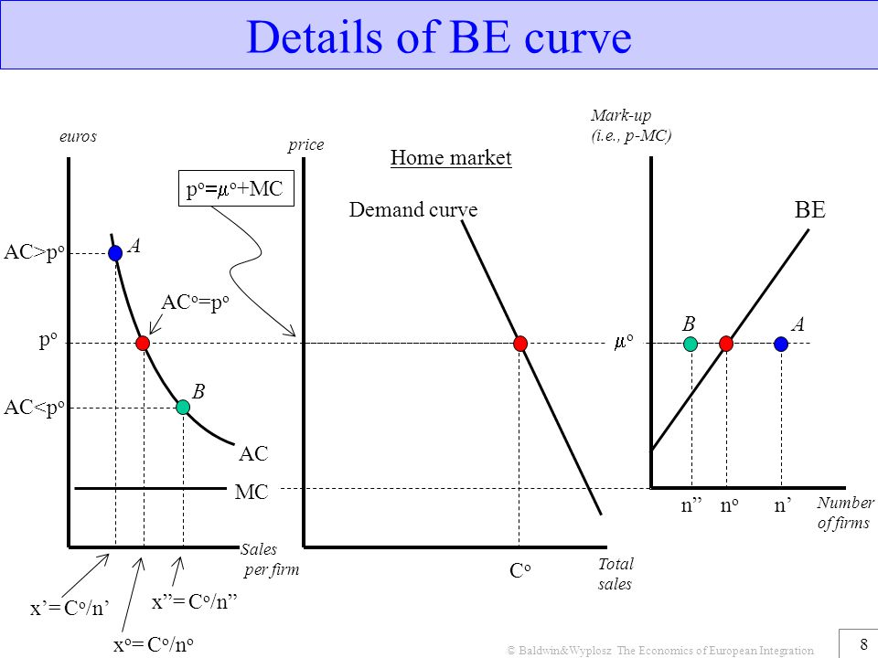 8 Details of BE curve Sales per firm AC price Total sales CoCo Demand curve Number of firms Mark-up (i.e., p-MC) oo x o = C o /n o MC euros BE nono