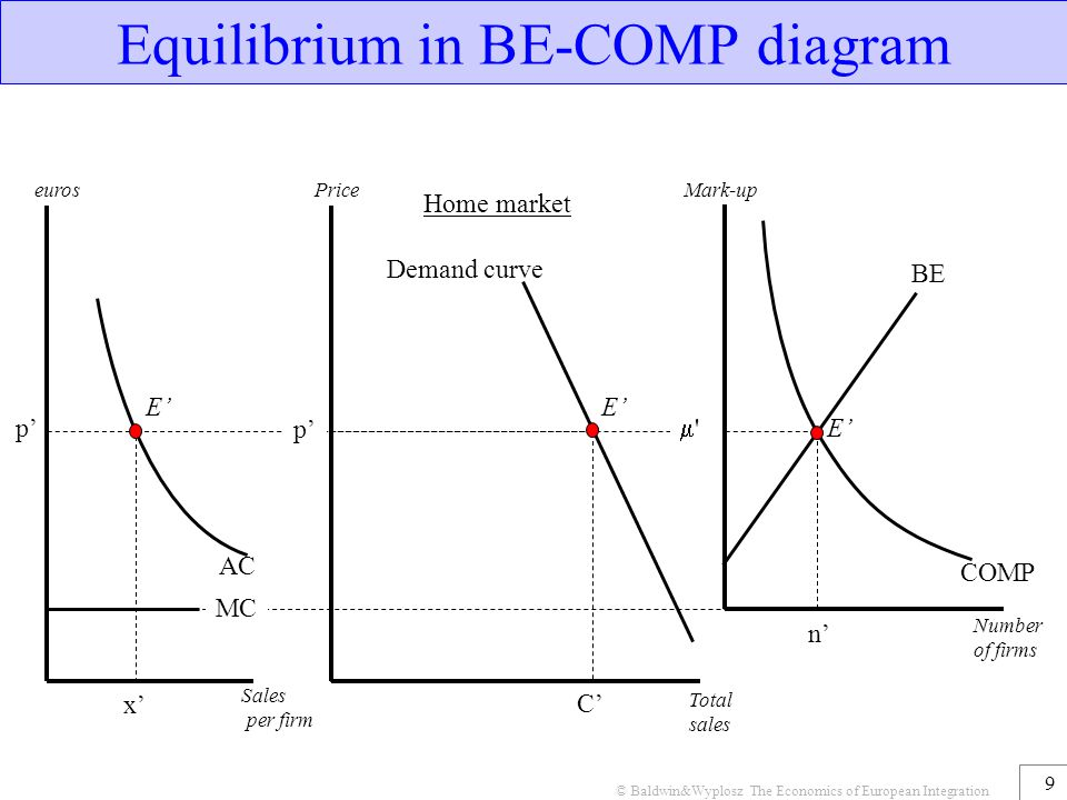 © Baldwin&Wyplosz The Economics of European Integration 10 Economic Logic Integration: no-trade-to-free-trade: BE curve shifts out (to point 1) Integrazione: da no commercio a commercio libero.